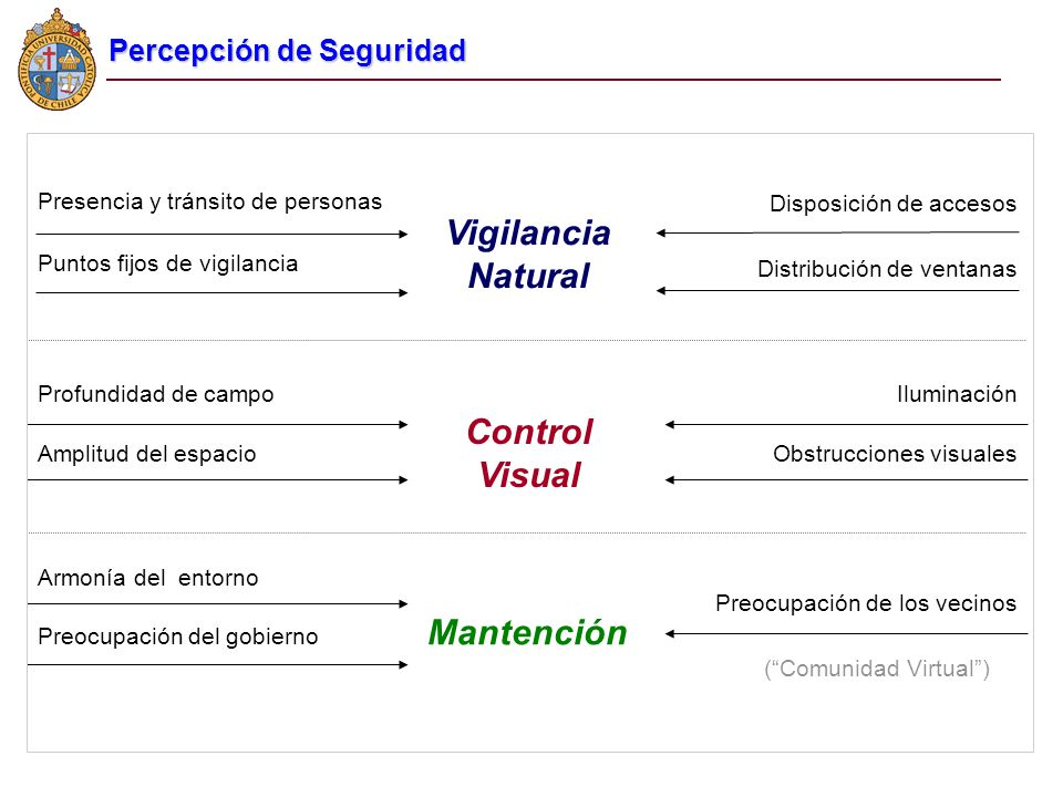 Vigilancia Natural Puntos fijos de vigilancia Distribución de ventanas Presencia y tránsito de personas Disposición de accesos Control Visual Profundi