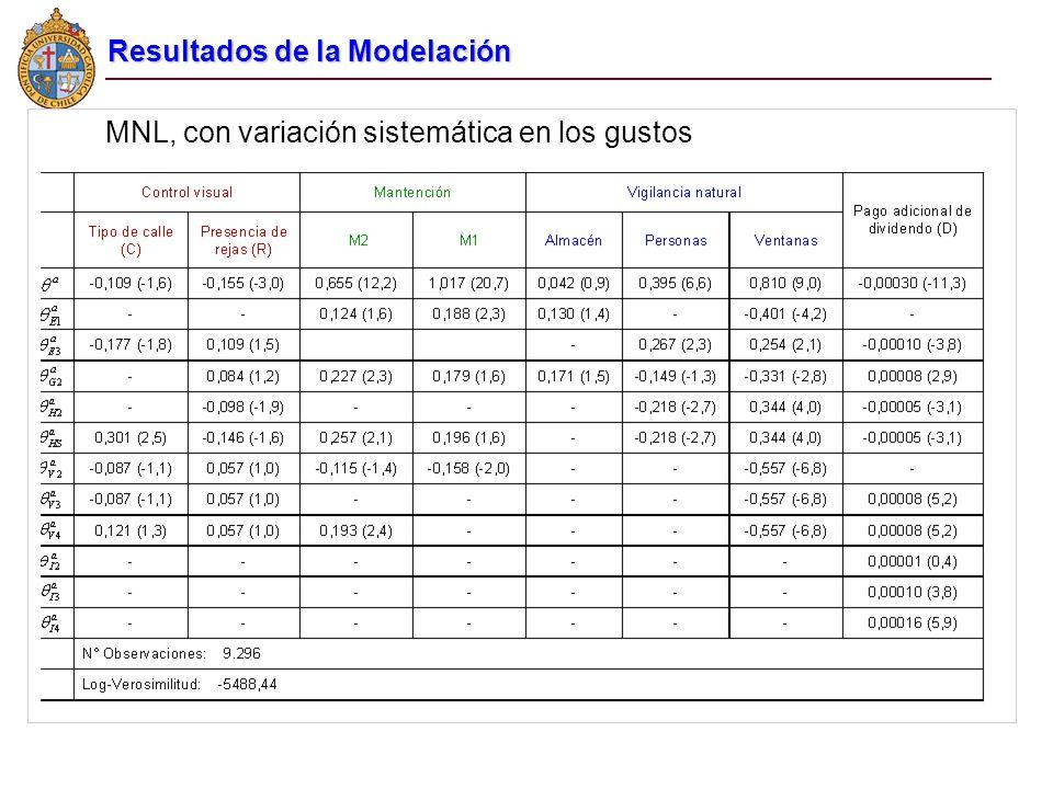 MNL, con variación sistemática en los gustos Resultados de la Modelación