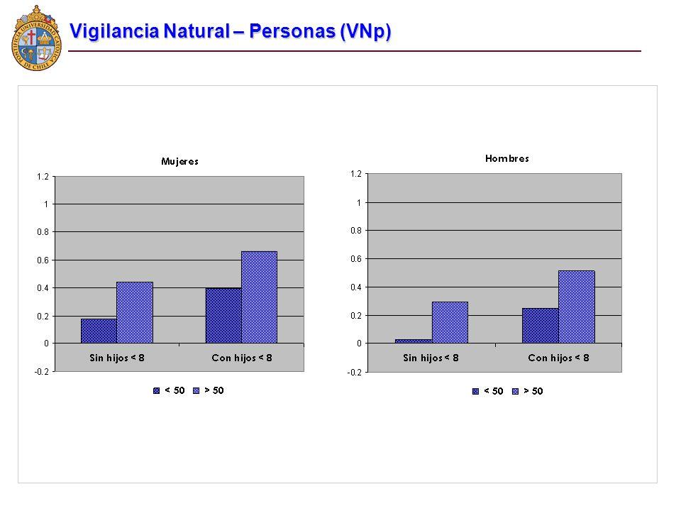 Vigilancia Natural – Personas (VNp)