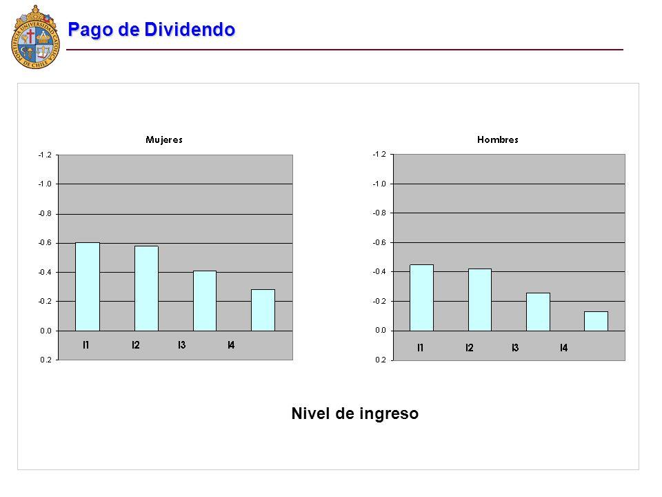 Nivel de ingreso Pago de Dividendo