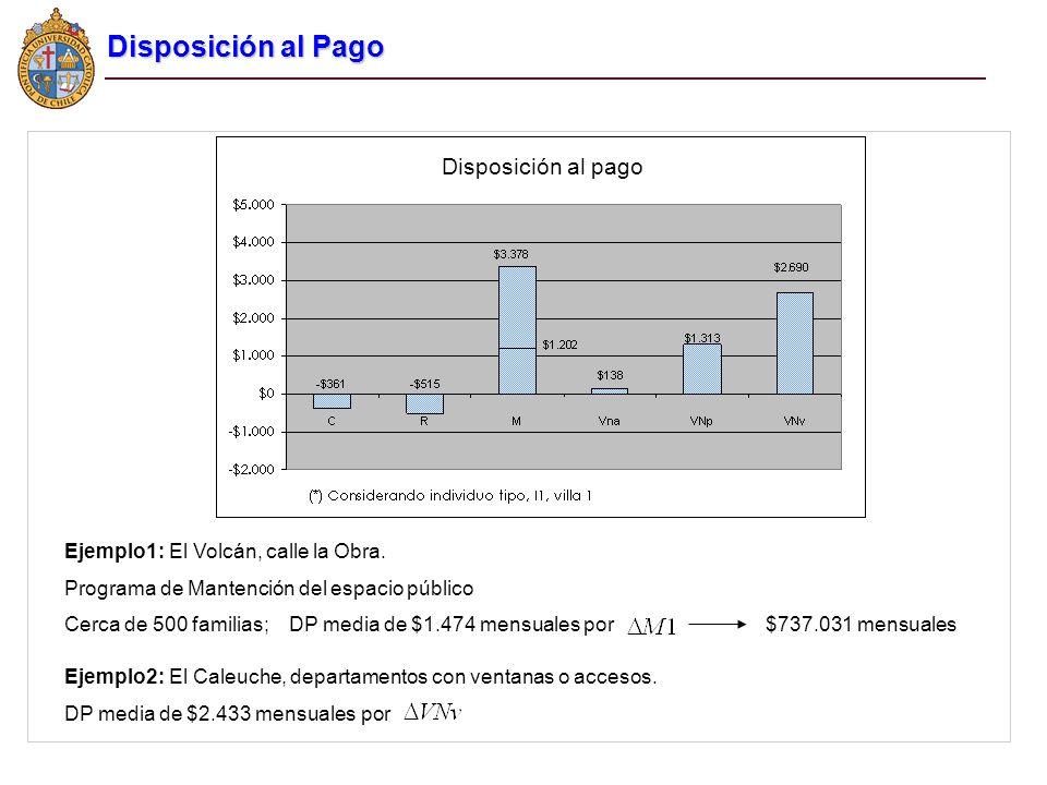Disposición al pago Ejemplo1:El Volcán, calle la Obra. Programa de Mantención del espacio público Cerca de 500 familias; DP media de $1.474 mensuales