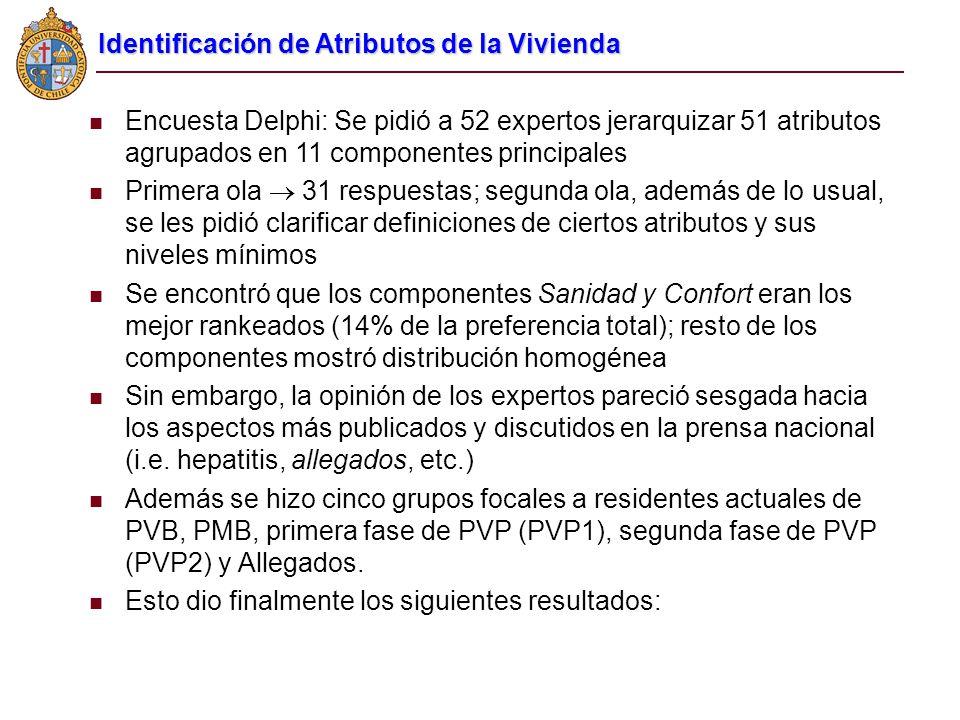 Tabla 1: Ranking de Componentes Delphi Allegados PVB PMB PVP1 PVP2 (%) (%) (%) (%) (%) (%) Sanidad y Comfort 14.00 15.38 6.83 5.38 6.48 4.90 Independencia Vivienda 11.07 27.47 9.94 17.20 15.74 13.73 Facilidades Urbanas 10.39 2.20 0.00 7.53 8.33 4.90 Medio Ambiente 9.55 2.20 16.77 1.08 7.41 7.84 Servicios Urbanos 9.34 4.40 2.48 7.53 2.78 4.90 Urbanisaciòn 9.14 4.40 3.73 8.60 3.70 9.80 Protecciòn Ambiental 8.64 19.78 5.59 13.98 14.81 27.45 Diseño de la Vivienda 7.88 9.89 10.56 19.35 24.07 15.69 Localizaciòn 7.34 4.40 1.86 2.15 6.48 0.00 Comunidad 6.62 3.30 40.37 9.68 5.56 10.78 Estabilidad 6.03 6.59 1.86 7.53 4.63 0.00 Identificación de Atributos de la Vivienda