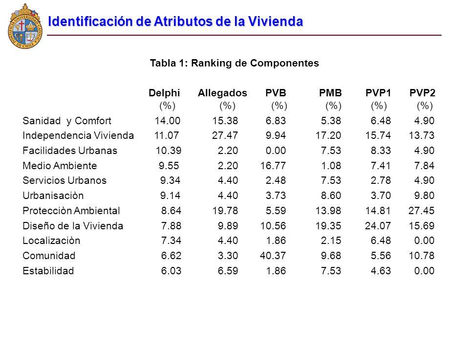 Tabla 1: Ranking de Componentes Delphi Allegados PVB PMB PVP1 PVP2 (%) (%) (%) (%) (%) (%) Sanidad y Comfort 14.00 15.38 6.83 5.38 6.48 4.90 Independe