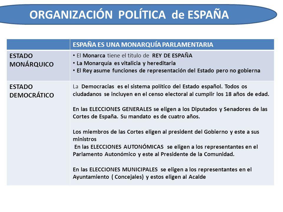 ORGANIZACIÓN POLÍTICA de ESPAÑA ESPAÑA ES UNA MONARQUÍA PARLAMENTARIA ESTADO MONÁRQUICO El Monarca tiene el titulo de REY DE ESPAÑA La Monarquía es vi