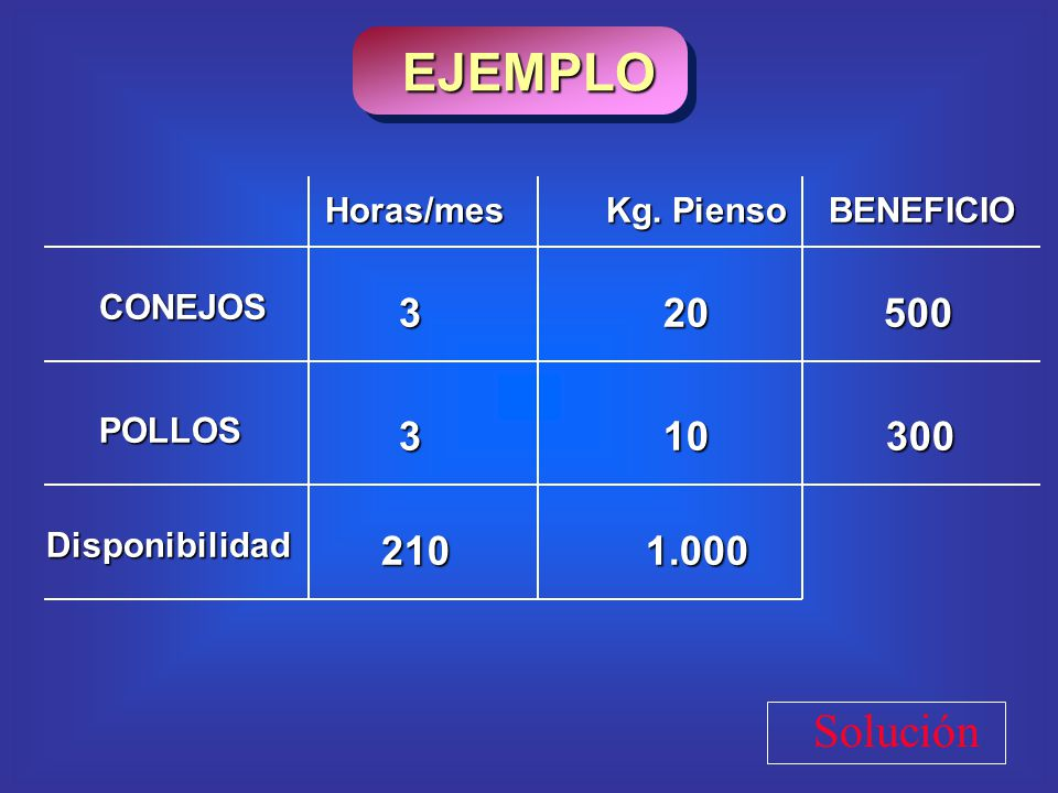 Solución CONEJOS POLLOS 210Disponibilidad1.000 20 10 BENEFICIO 500 300 3 3 Kg. Pienso Horas/mes EJEMPLO