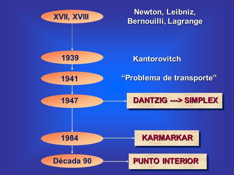 XVII, XVIII Kantorovitch Problema de transporte Década 90 DANTZIG ---> SIMPLEX Newton, Leibniz, Bernouilli, Lagrange 1939 1941 1947 1984 KARMARKAR PUN
