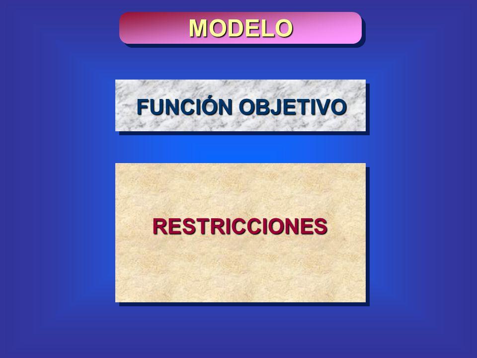 MODELO RESTRICCIONES nn xcxcxcZ 2211 optimizar