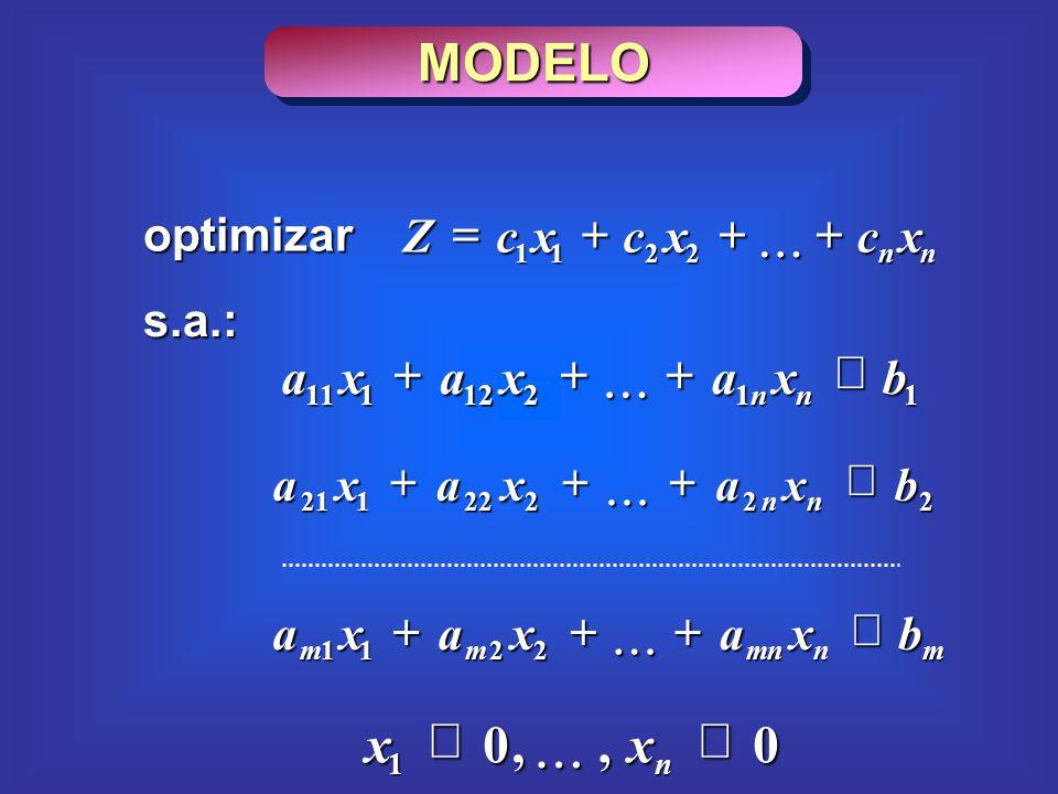 MODELO s.a.: 11212111 bxaxaxa nn 22222121 bxaxaxa nn mnmnmm bxaxaxa 2211 0,,0 1n xx nn xcxcxcZ 2211 optimizar