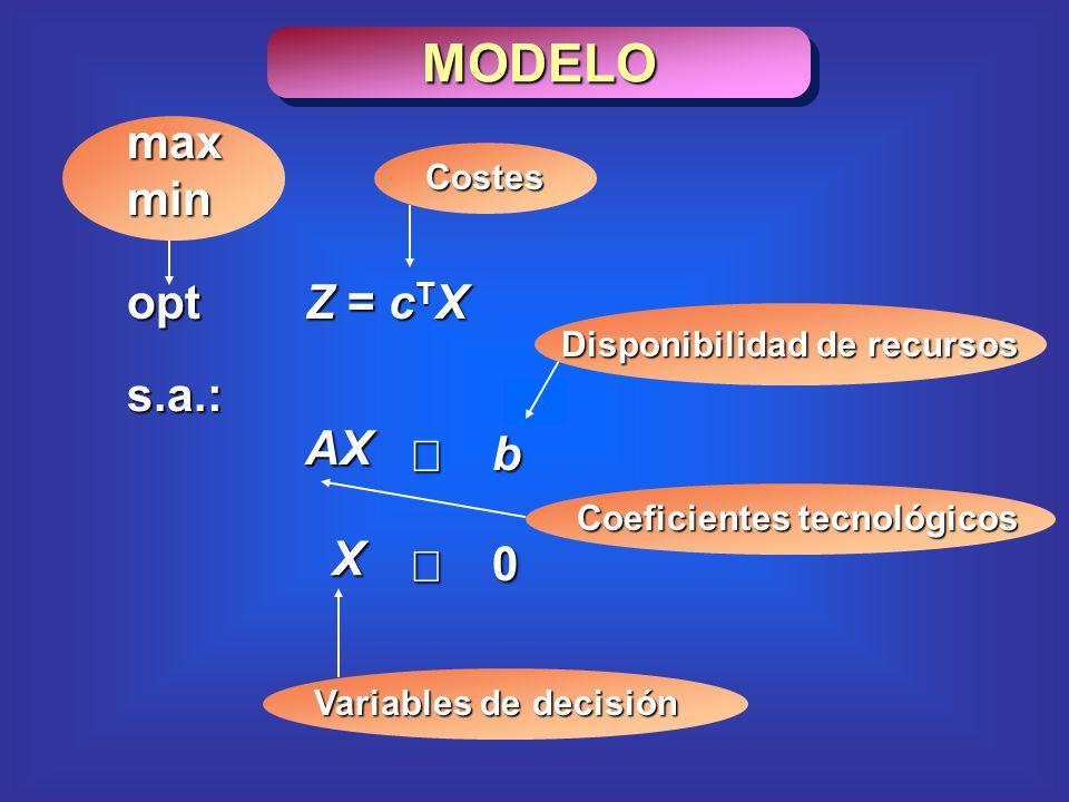 MODELO opt s.a.: Z = c T X AX b X 0 Costes Variables de decisión Disponibilidad de recursos Coeficientes tecnológicos max min