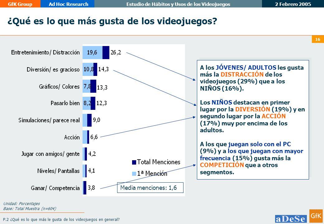 2 Febrero 2005 GfK GroupAd Hoc ResearchEstudio de Hábitos y Usos de los Videojuegos 16 ¿Qué es lo que más gusta de los videojuegos.