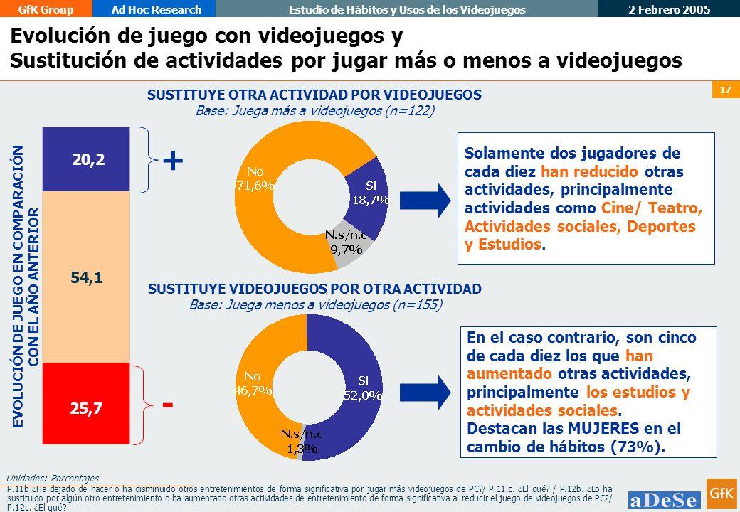 2 Febrero 2005 GfK GroupAd Hoc ResearchEstudio de Hábitos y Usos de los Videojuegos 17 Unidades: Porcentajes SUSTITUYE OTRA ACTIVIDAD POR VIDEOJUEGOS Base: Juega más a videojuegos (n=122) P.11b ¿Ha dejado de hacer o ha disminuido otros entretenimientos de forma significativa por jugar más videojuegos de PC?/ P.11.c.