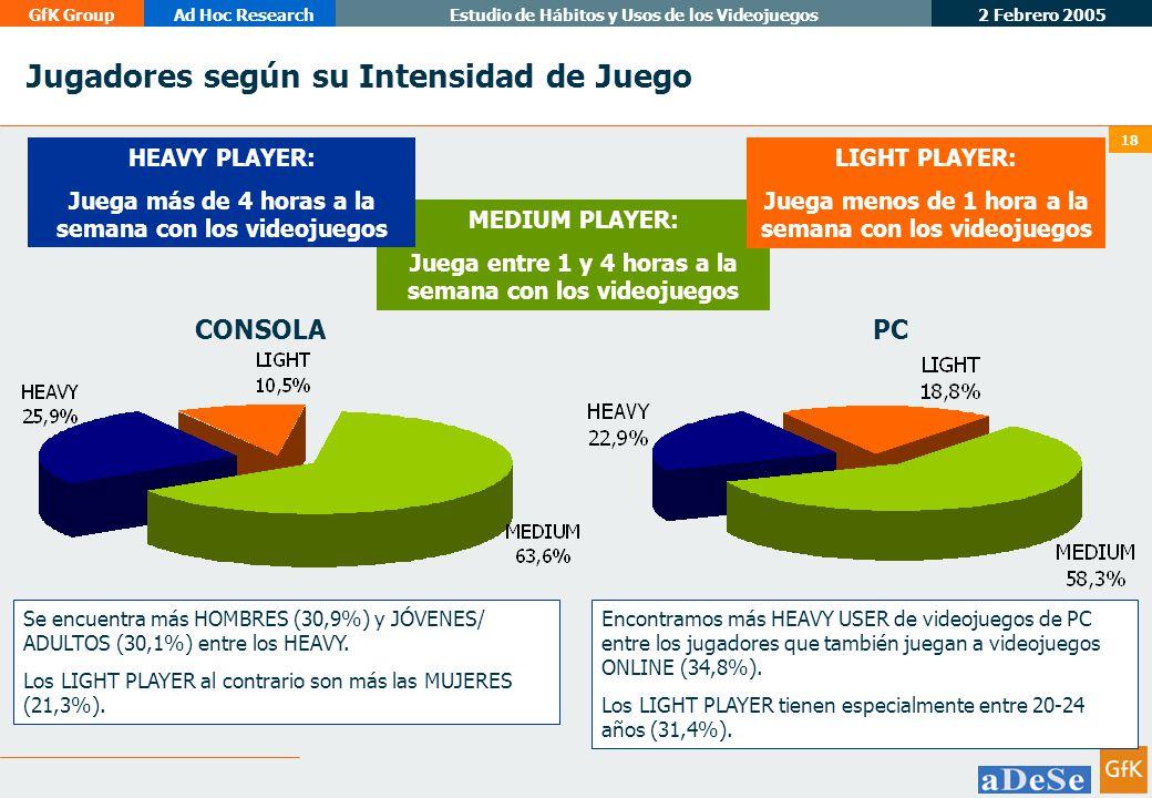 2 Febrero 2005 GfK GroupAd Hoc ResearchEstudio de Hábitos y Usos de los Videojuegos 18 Jugadores según su Intensidad de Juego MEDIUM PLAYER: Juega entre 1 y 4 horas a la semana con los videojuegos HEAVY PLAYER: Juega más de 4 horas a la semana con los videojuegos LIGHT PLAYER: Juega menos de 1 hora a la semana con los videojuegos CONSOLAPC Se encuentra más HOMBRES (30,9%) y JÓVENES/ ADULTOS (30,1%) entre los HEAVY.