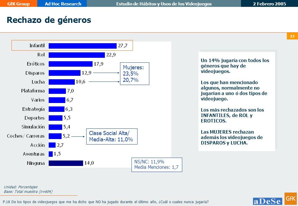 2 Febrero 2005 GfK GroupAd Hoc ResearchEstudio de Hábitos y Usos de los Videojuegos 23 Un 14% jugaría con todos los géneros que hay de videojuegos.