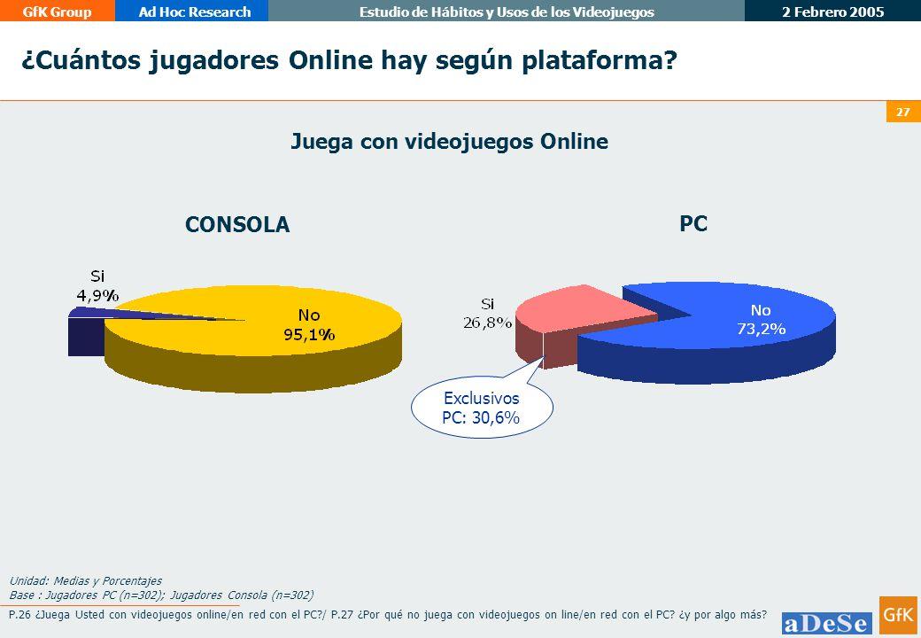 2 Febrero 2005 GfK GroupAd Hoc ResearchEstudio de Hábitos y Usos de los Videojuegos 27 ¿Cuántos jugadores Online hay según plataforma.