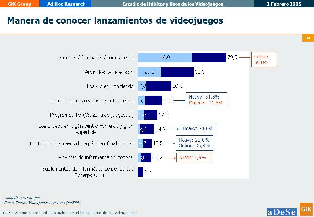 2 Febrero 2005 GfK GroupAd Hoc ResearchEstudio de Hábitos y Usos de los Videojuegos 34 Manera de conocer lanzamientos de videojuegos Unidad: Porcentajes Base: Tienen Videojuegos en casa (n=589) P.36a ¿Cómo conoce Vd.