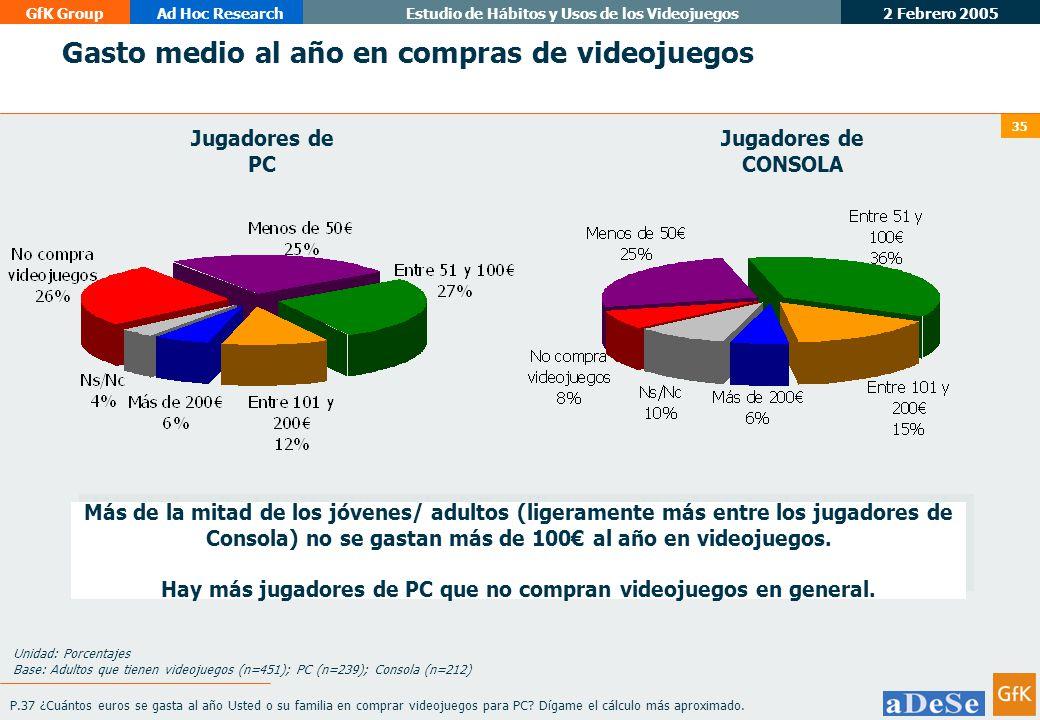 2 Febrero 2005 GfK GroupAd Hoc ResearchEstudio de Hábitos y Usos de los Videojuegos 35 Gasto medio al año en compras de videojuegos P.37 ¿Cuántos euros se gasta al año Usted o su familia en comprar videojuegos para PC.