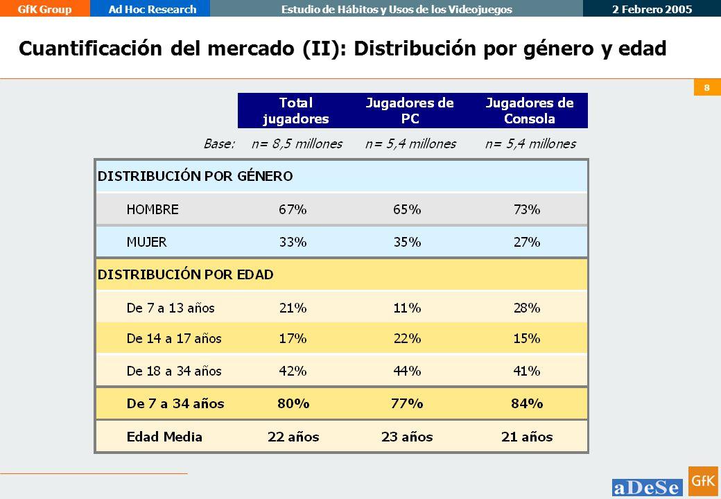 2 Febrero 2005 GfK GroupAd Hoc ResearchEstudio de Hábitos y Usos de los Videojuegos 9 Cuantificación del mercado (III): Porcentaje de Jugadores sobre el total de la población, según género y edad Ejemplo de Lectura: el 42% del total de población entre 7 y 34 años son jugadores (bien de PC, bien de consolas), lo que supone cerca de 7 millones de jugadores