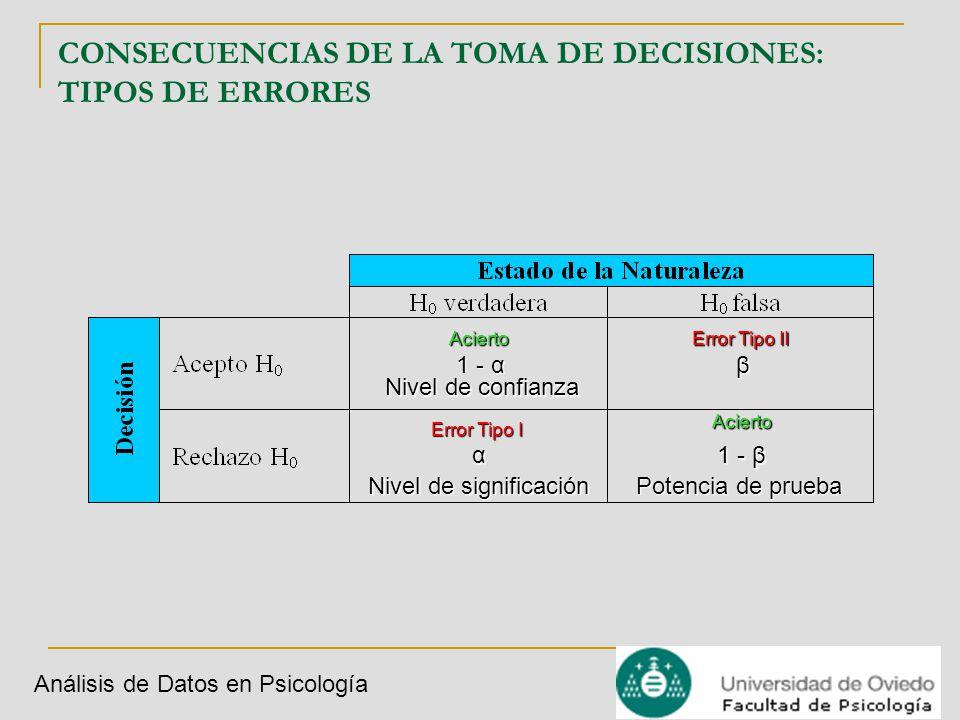Análisis de Datos en Psicología H0H0H0H0 μ0μ0μ0μ0 CONSECUENCIAS DE LA TOMA DE DECISIONES: TIPOS DE ERRORES H1H1H1H1 μ1μ1μ1μ1