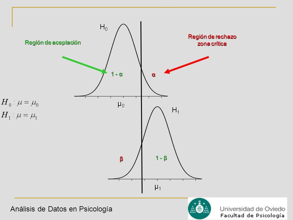 Análisis de Datos en Psicología H0H0H0H0 μ0μ0μ0μ0 H1H1H1H1 μ1μ1μ1μ1 Región de aceptación 1 - α Región de rechazo zona crítica α β 1 - β