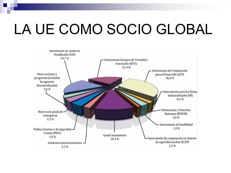 LA UE COMO SOCIO GLOBAL