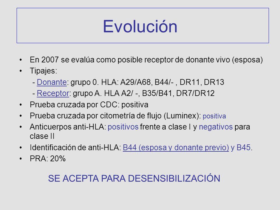 Evolución En 2007 se evalúa como posible receptor de donante vivo (esposa) Tipajes: - Donante: grupo 0. HLA: A29/A68, B44/-, DR11, DR13 - Receptor: gr