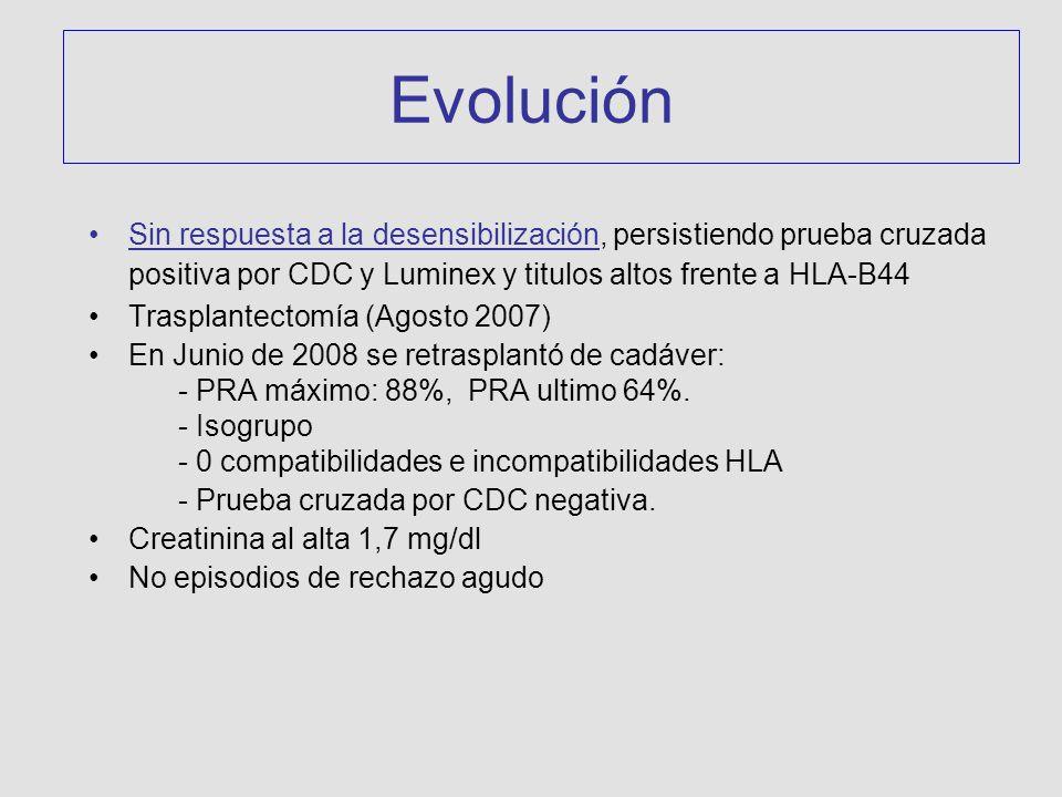 Evolución Sin respuesta a la desensibilización, persistiendo prueba cruzada positiva por CDC y Luminex y titulos altos frente a HLA-B44 Trasplantectomía (Agosto 2007) En Junio de 2008 se retrasplantó de cadáver: - PRA máximo: 88%, PRA ultimo 64%.