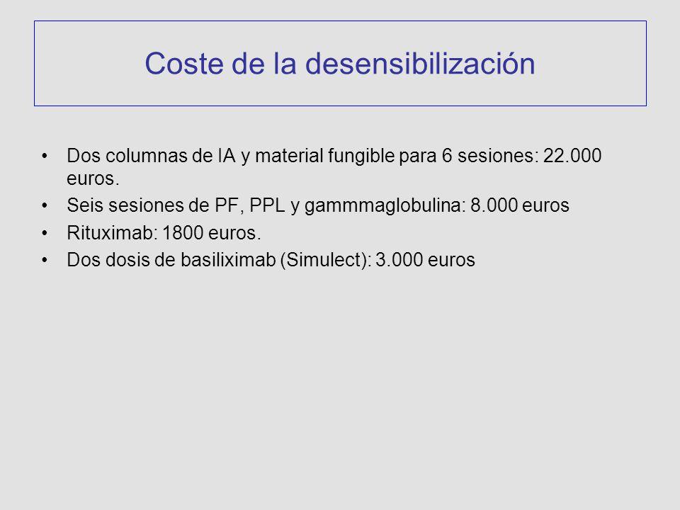 Dos columnas de IA y material fungible para 6 sesiones: 22.000 euros.
