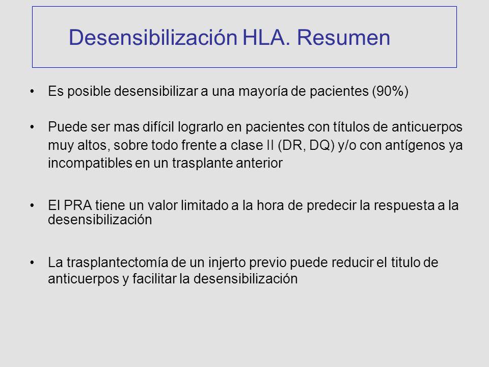 Es posible desensibilizar a una mayoría de pacientes (90%) Puede ser mas difícil lograrlo en pacientes con títulos de anticuerpos muy altos, sobre todo frente a clase II (DR, DQ) y/o con antígenos ya incompatibles en un trasplante anterior El PRA tiene un valor limitado a la hora de predecir la respuesta a la desensibilización La trasplantectomía de un injerto previo puede reducir el titulo de anticuerpos y facilitar la desensibilización Desensibilización HLA.