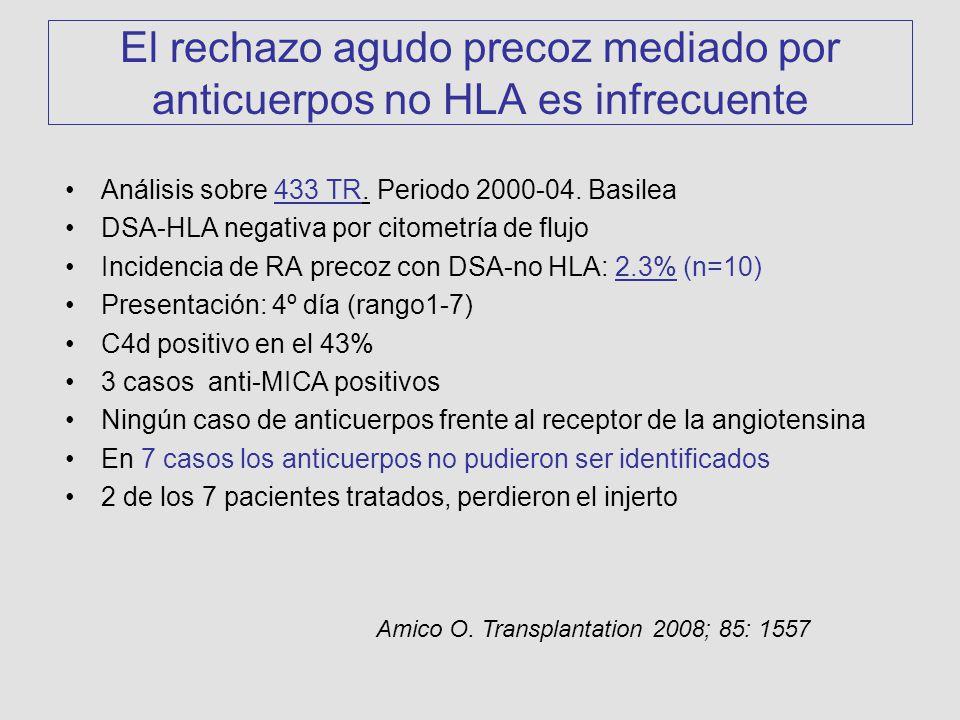 El rechazo agudo precoz mediado por anticuerpos no HLA es infrecuente Análisis sobre 433 TR.
