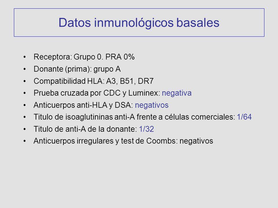 Datos inmunológicos basales Receptora: Grupo 0. PRA 0% Donante (prima): grupo A Compatibilidad HLA: A3, B51, DR7 Prueba cruzada por CDC y Luminex: neg