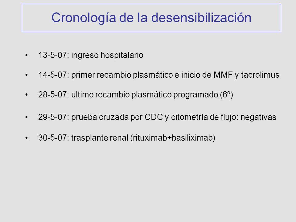 Cronología de la desensibilización 13-5-07: ingreso hospitalario 14-5-07: primer recambio plasmático e inicio de MMF y tacrolimus 28-5-07: ultimo recambio plasmático programado (6º) 29-5-07: prueba cruzada por CDC y citometría de flujo: negativas 30-5-07: trasplante renal (rituximab+basiliximab)