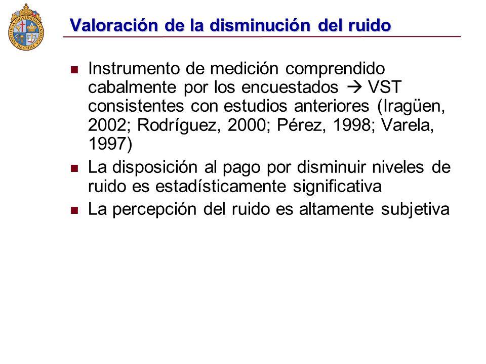 Valoración de la disminución del ruido Instrumento de medición comprendido cabalmente por los encuestados VST consistentes con estudios anteriores (Iragüen, 2002; Rodríguez, 2000; Pérez, 1998; Varela, 1997) La disposición al pago por disminuir niveles de ruido es estadísticamente significativa La percepción del ruido es altamente subjetiva