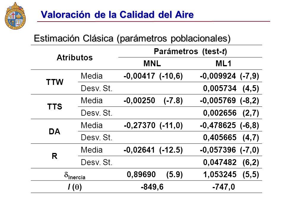 Valoración de la Calidad del Aire Atributos Parámetros (test-t) MNLML1 TTW Media-0,00417 (-10,6)-0,009924 (-7,9) Desv.