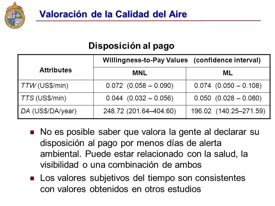 Valoración de la Calidad del Aire Attributes Willingness-to-Pay Values (confidence interval) MNLML TTW (US$/min)0.072 (0.058 – 0.090)0.074 (0.050 – 0.108) TTS (US$/min)0.044 (0.032 – 0.056)0.050 (0.028 – 0.080) DA (US$/DA/year)248.72 (201.64–404.60)196.02 (140.25–271.59) Disposición al pago n No es posible saber que valora la gente al declarar su disposición al pago por menos días de alerta ambiental.