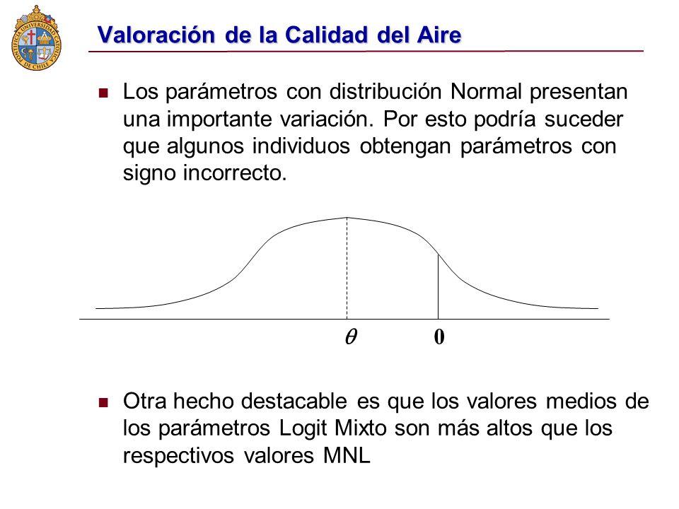 Valoración de la Calidad del Aire Los parámetros con distribución Normal presentan una importante variación.