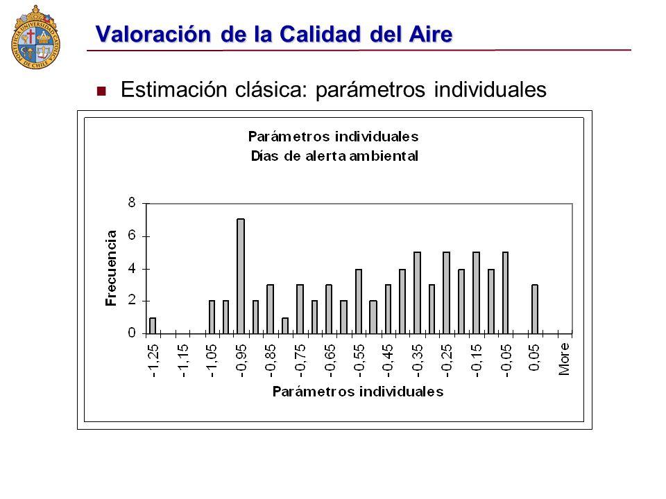 Valoración de la Calidad del Aire Estimación clásica: parámetros individuales