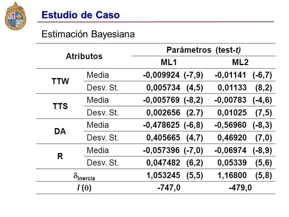 Estudio de Caso Estimación Bayesiana Atributos Parámetros (test-t) ML1ML2 TTW Media-0,009924 (-7,9)-0,01141 (-6,7) Desv.