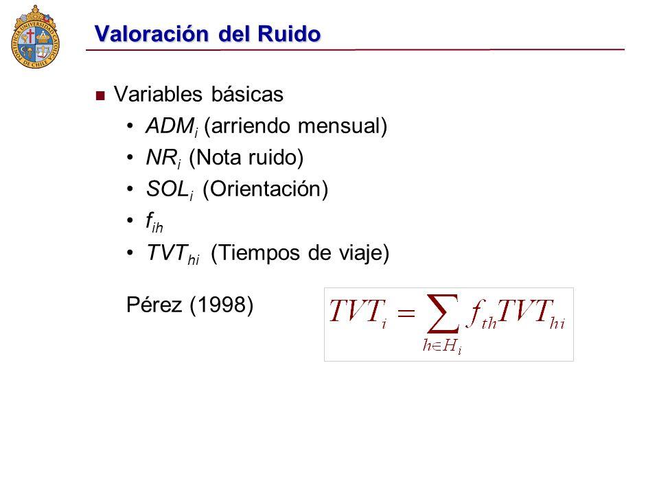 Variables básicas ADM i (arriendo mensual) NR i (Nota ruido) SOL i (Orientación) f ih TVT hi (Tiempos de viaje) Pérez (1998)