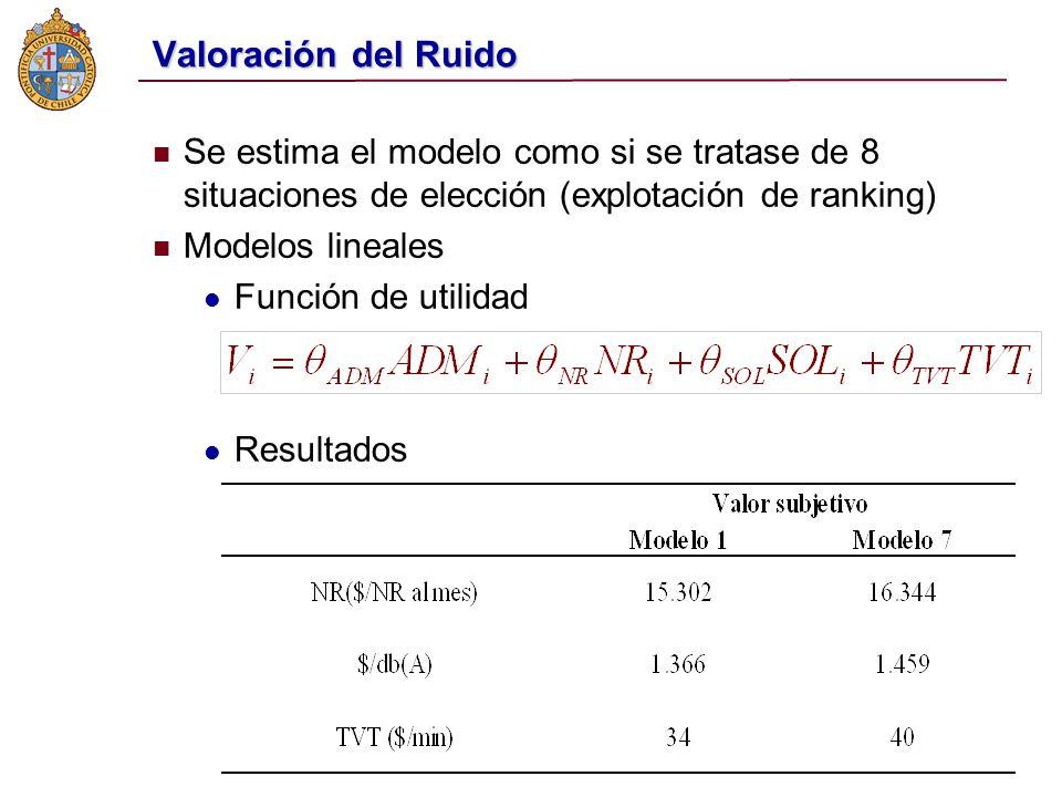 Valoración del Ruido Se estima el modelo como si se tratase de 8 situaciones de elección (explotación de ranking) Modelos lineales Función de utilidad Resultados