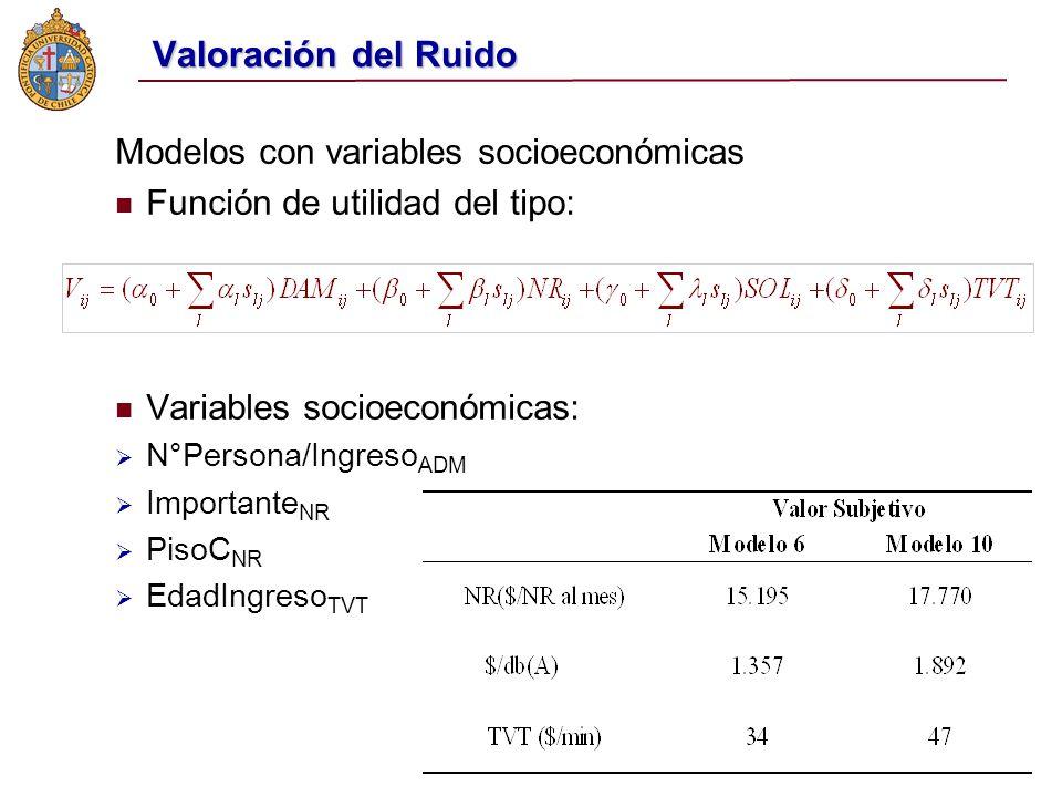 Valoración del Ruido Modelos con variables socioeconómicas Función de utilidad del tipo: Variables socioeconómicas: N°Persona/Ingreso ADM Importante NR PisoC NR EdadIngreso TVT