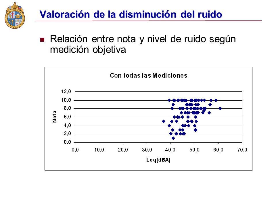 Valoración de la disminución del ruido Relación entre nota y nivel de ruido según medición objetiva