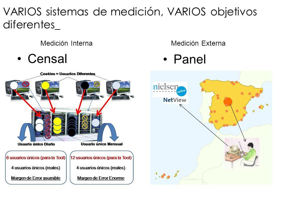 Censal VARIOS sistemas de medición, VARIOS objetivos diferentes_ Panel Medición InternaMedición Externa