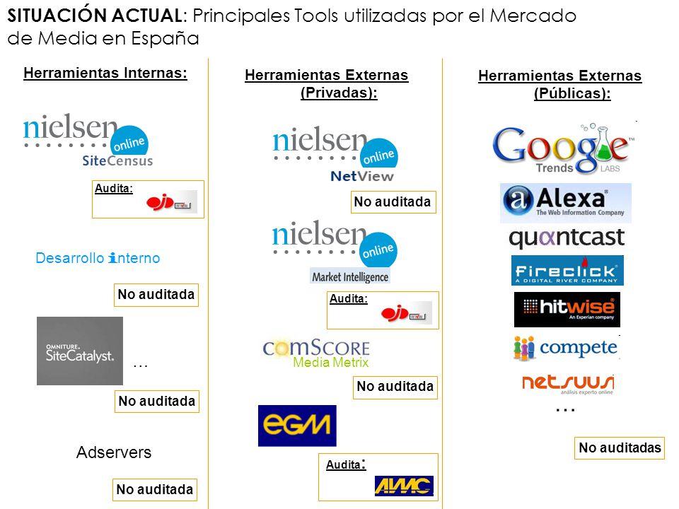 SITUACIÓN ACTUAL : Principales Tools utilizadas por el Mercado de Media en España Herramientas Internas: Herramientas Externas (Privadas): Herramienta