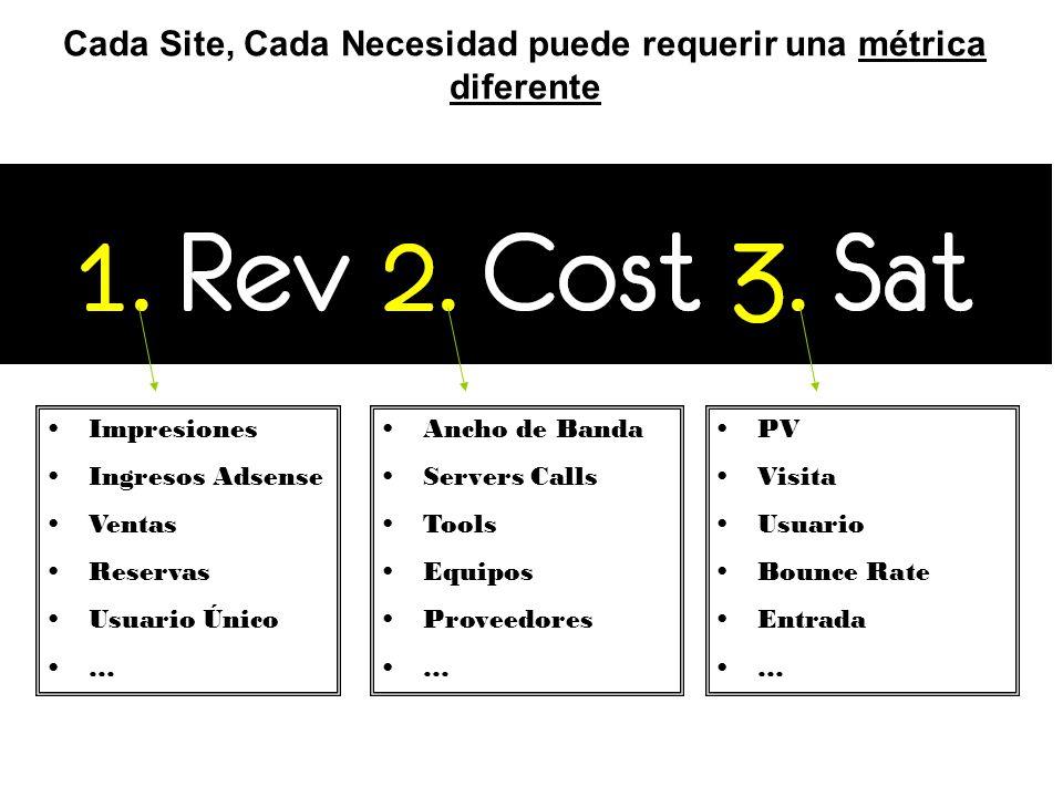 Cada Site, Cada Necesidad puede requerir una métrica diferente Impresiones Ingresos Adsense Ventas Reservas Usuario Único … Ancho de Banda Servers Cal