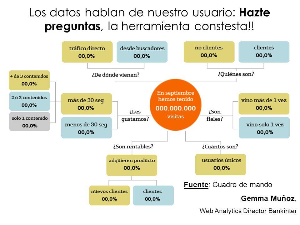 Los datos hablan de nuestro usuario: Hazte preguntas, la herramienta constesta!! Fuente: Cuadro de mando Gemma Muñoz, Web Analytics Director Bankinter