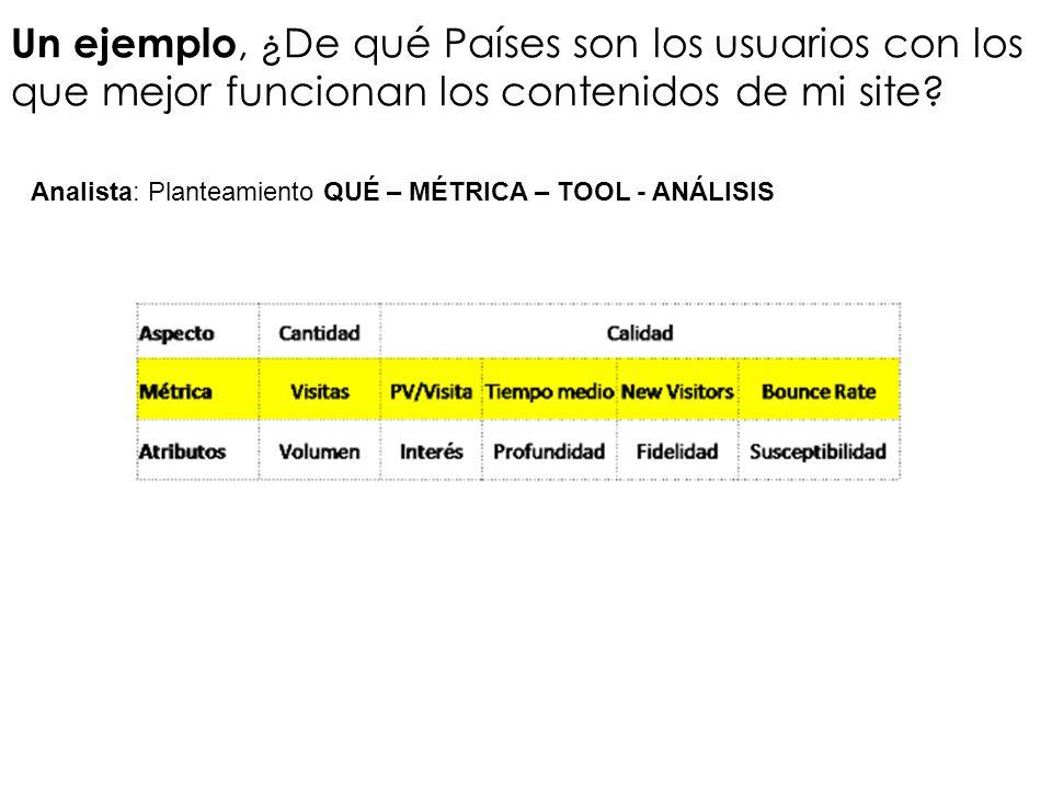 Un ejemplo, ¿De qué Países son los usuarios con los que mejor funcionan los contenidos de mi site? Analista: Planteamiento QUÉ – MÉTRICA – TOOL - ANÁL