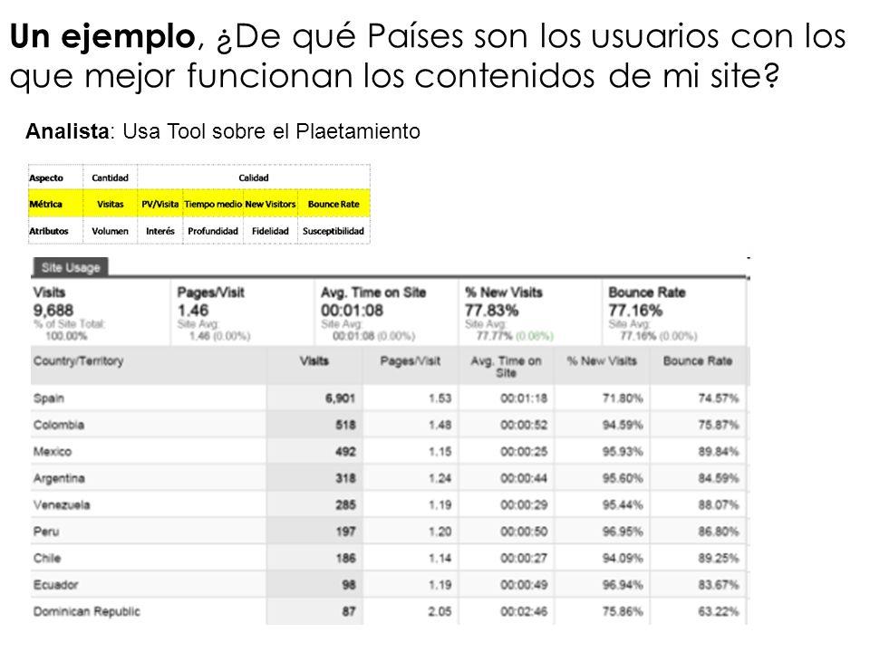 Un ejemplo, ¿De qué Países son los usuarios con los que mejor funcionan los contenidos de mi site? Analista: Usa Tool sobre el Plaetamiento
