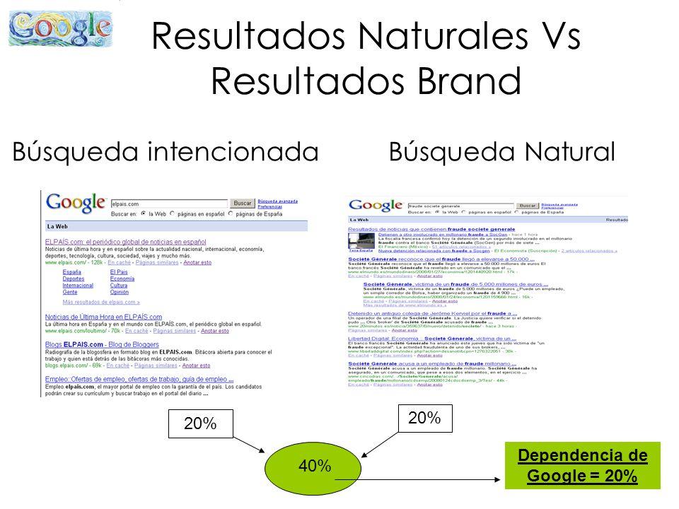 Resultados Naturales Vs Resultados Brand Búsqueda intencionadaBúsqueda Natural 20% 40% Dependencia de Google = 20%