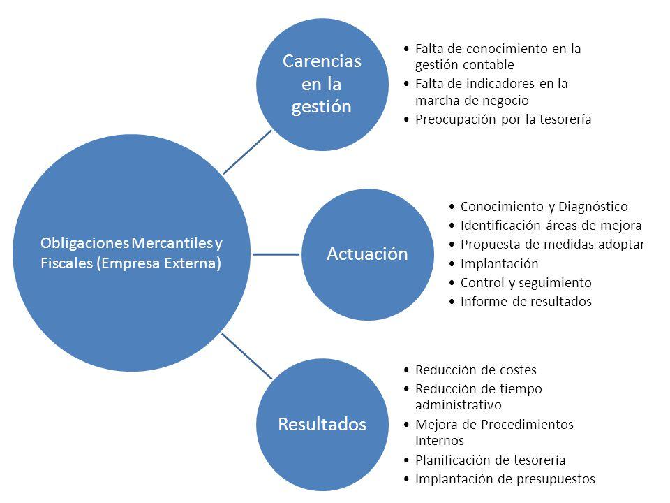 Carencias en la gestión Falta de conocimiento en la gestión contable Falta de indicadores en la marcha de negocio Preocupación por la tesorería Actuac