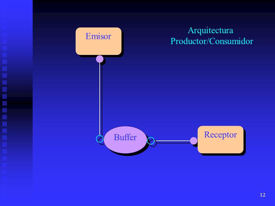 12 Emisor Receptor Buffer Arquitectura Productor/Consumidor